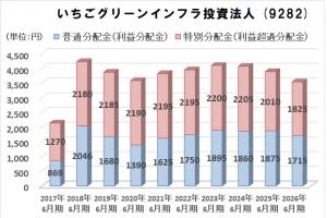 いちごグリーンインフラファンド 分配金予想(2017年から2026年)のグラフ