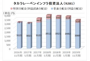 タカラレーベンインフラ投資法人 分配金実績のグラフ