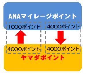 ヤマダLABIカード ANAマイレージとヤマダポイントの交換イメージ図