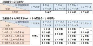 失業給付日数の一覧表