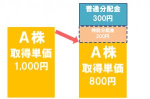 普通分配金と特別分配金の図解