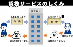 貸株サービスの仕組みを説明するイラスト