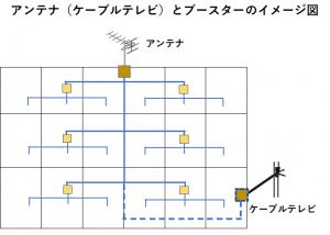 アンテナ(ケーブルテレビ)とブースターのイメージ図