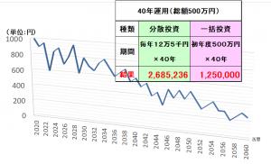 下落を続けるチャート図と分割投資と一括投資の比較結果表