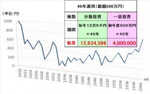 価格下落低迷から上昇回復するチャート図と分割投資と一括投資の比較結果表