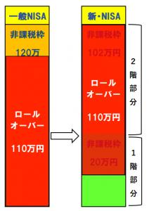 ロールオーバー(新ニーサに110万円)の事例の図示