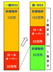 ロールオーバー(新ニーサに50万円)の事例の図示