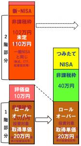 ロールオーバー(新NISAからつみたてNISA)の図示