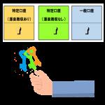 一般口座と特定口座を選ぶイメージ図