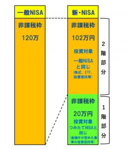 一般NISAと新NISAの比較図