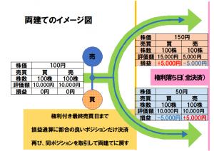 両建ての損益通算のイメージ図