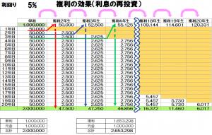 単利と複利エクセル計算表(見本)