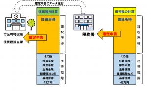 所得税と住民税の計算方法と確定申告のイメージ図