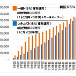 NISAとつみたてNISAの比較グラフ