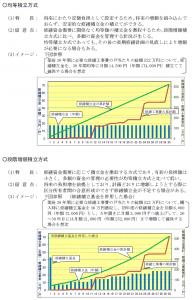 国土交通省発行のマンションの修繕積立金に関するガイドライン
