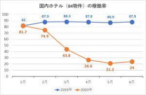 インヴィシブル投資法人のホテル稼働率のグラフ