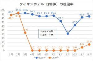 ケイマンホテル(2物件)の稼働率のグラフ
