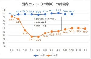 国内ホテル稼動率のグラフ